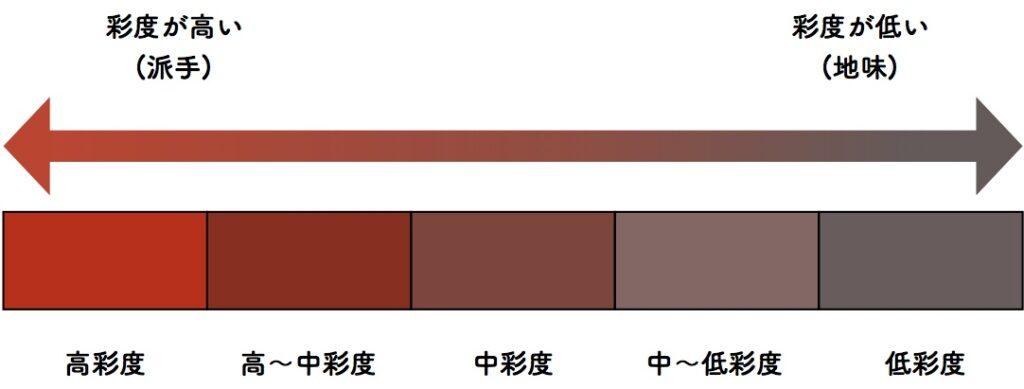 パーソナルカラー 彩度