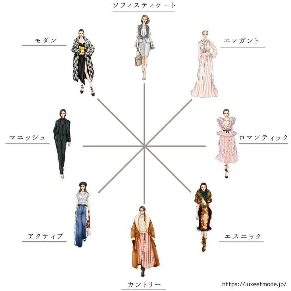 ファッションテイスト8分類